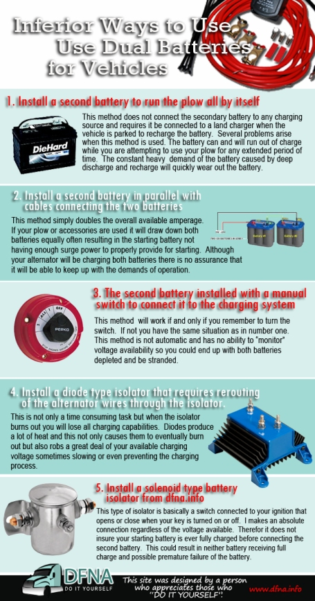 car battery-infographics